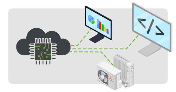 Leverage data integrations
